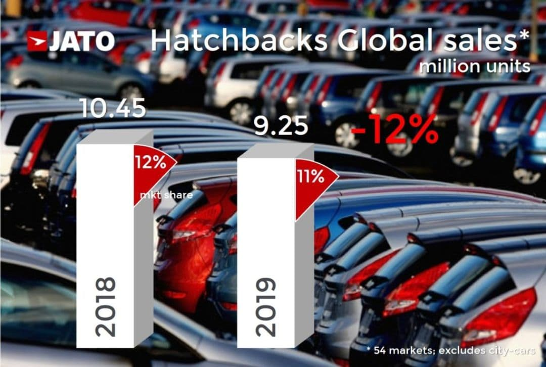 Hatchbacks Global Sales 2019