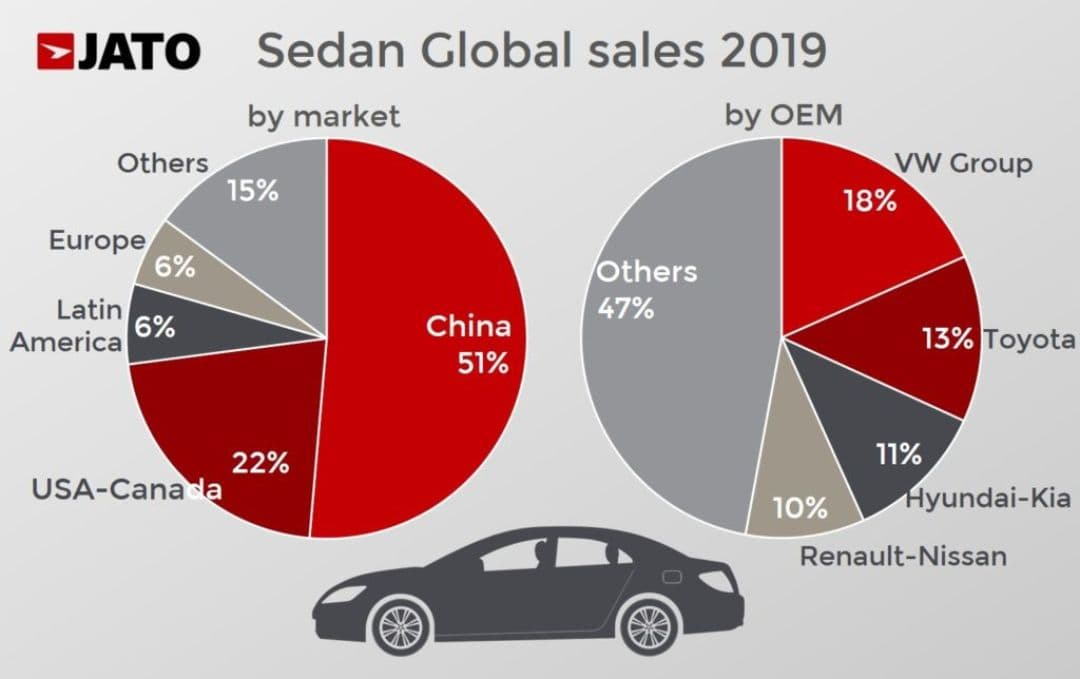 Sedan Global Sales 2019 by Market